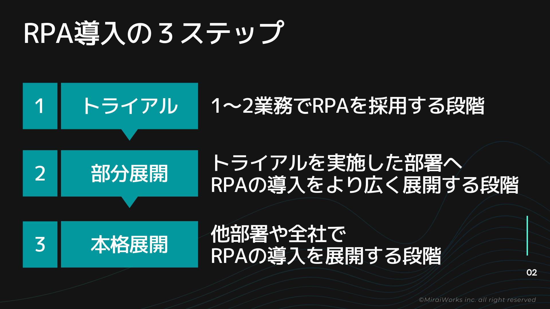RPA導入の3ステップ