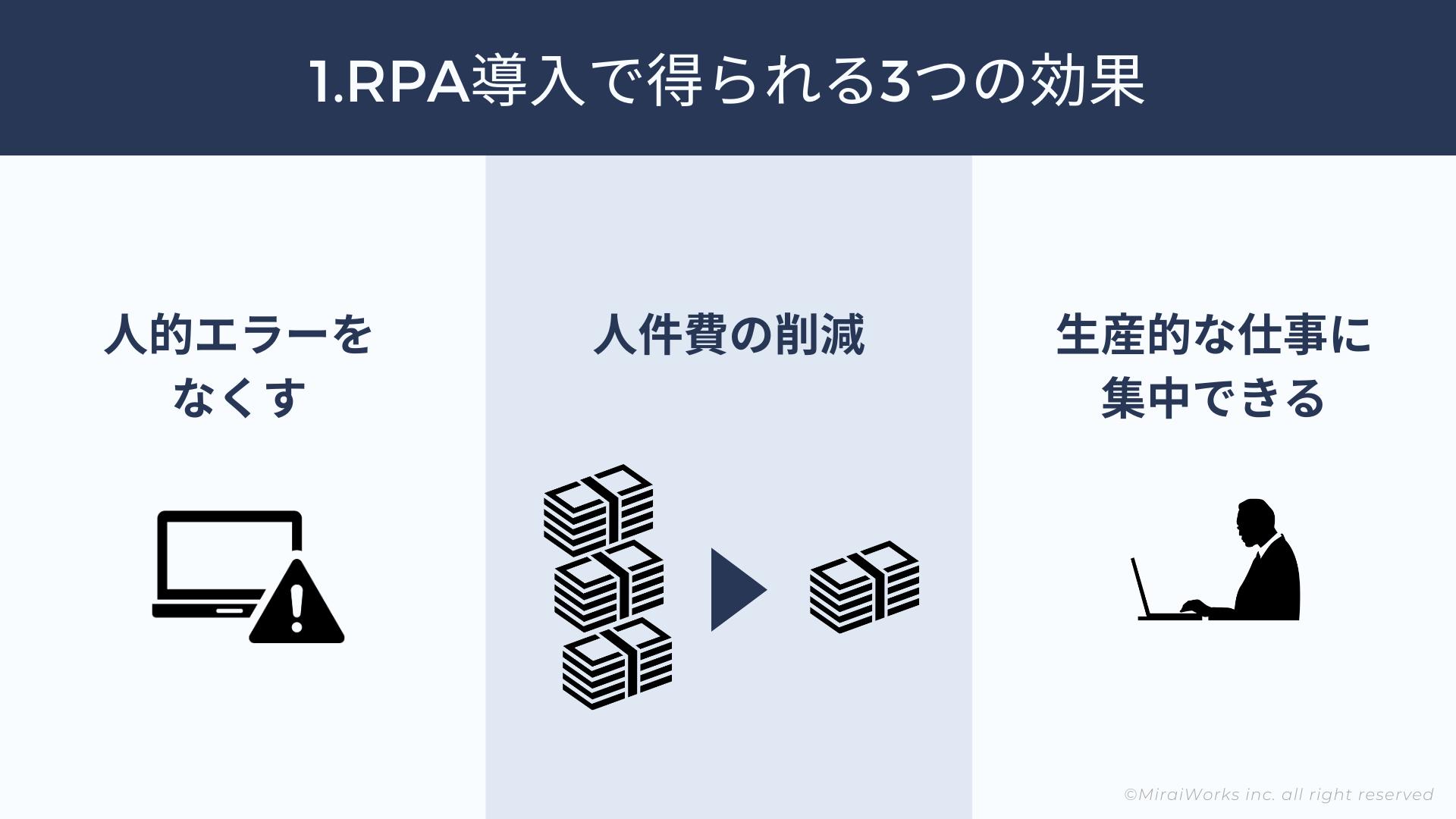 RPA導入_3つの効果_説明png